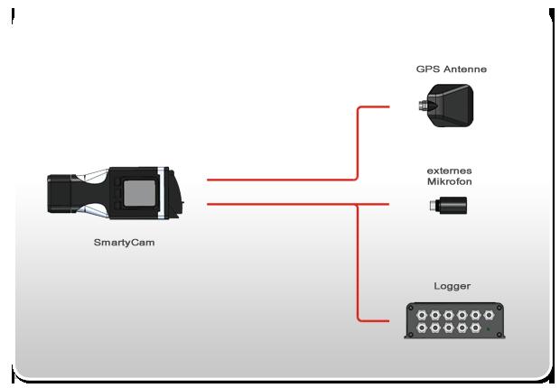 Anschlussbeispiel SmartyCam