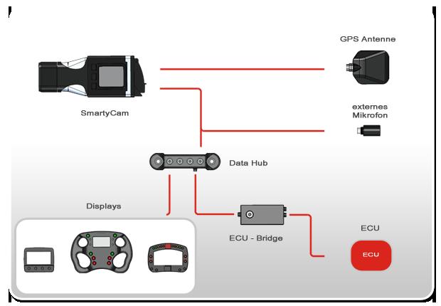 Anschlussbeispiel AIM ECU-Bridge